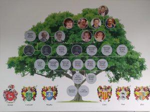 Árbol genealógico de la empresas Hijos de Manuel Picó de Jijona./FOTO MADE IN JIJONA
